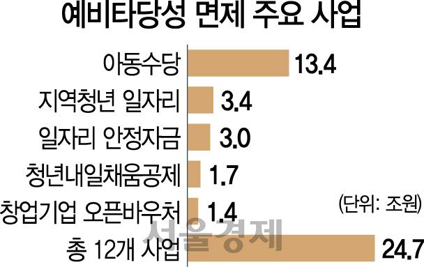 [단독] '예타' 규정 유명무실 … 면제사업 벌써 25조