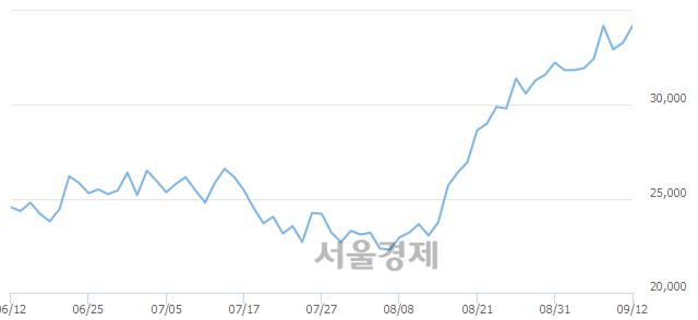 코JYP Ent., 장중 신고가 돌파.. 34,450→34,550(▲100)