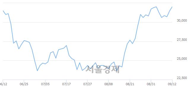 유한올바이오파마, 3.02% 오르며 체결강도 강세 지속(191%)