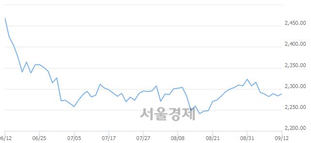 [개장 시황] 코스피 2286.28.. 개인과 기관의 순매수에 상승 출발 (▲3.08, +0.13%)
