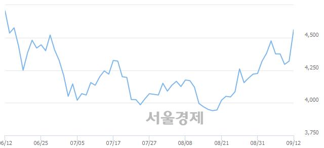 코쇼박스, 매수잔량 471% 급증