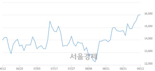 코상신이디피, 장중 신고가 돌파.. 16,400→16,750(▲350)