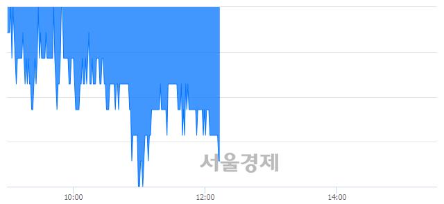 코피에스케이, 장중 신저가 기록.. 19,600→19,450(▼150)