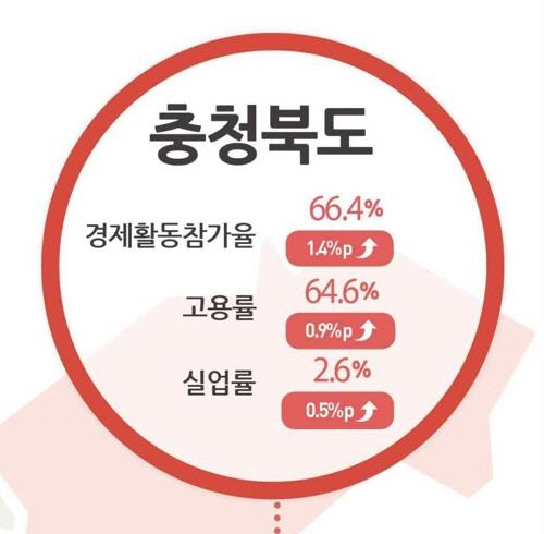 충북, 지난달 실업자 작년보다 31% 상승