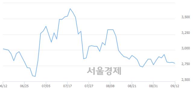 코제너셈, 4.28% 오르며 체결강도 강세 지속(221%)
