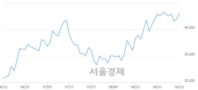 코와이지엔터테인먼트, 장중 신고가 돌파.. 43,950→44,150(▲200)