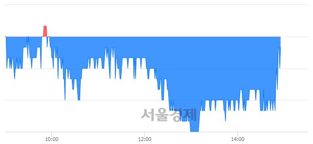 코아컴스튜디오, 매수잔량 305% 급증
