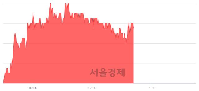 코한국전자금융, 4.44% 오르며 체결강도 강세 지속(199%)