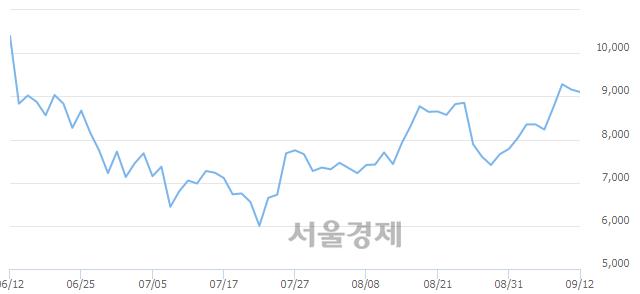 코이화공영, 매도잔량 323% 급증