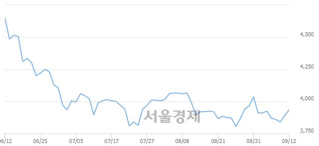 유KC코트렐, 상한가 진입.. +29.82% ↑