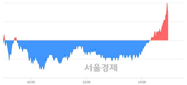 유성신양회, 3.83% 오르며 체결강도 강세로 반전(100%)