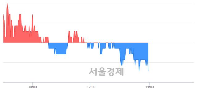 코바른손이앤에이, 장중 신저가 기록.. 1,485→1,480(▼5)