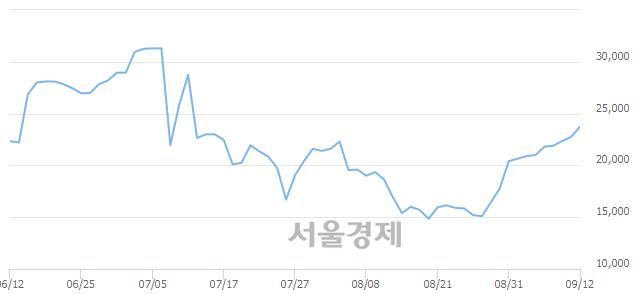 코와이오엠, 전일 대비 7.03% 상승.. 일일회전율은 1.27% 기록