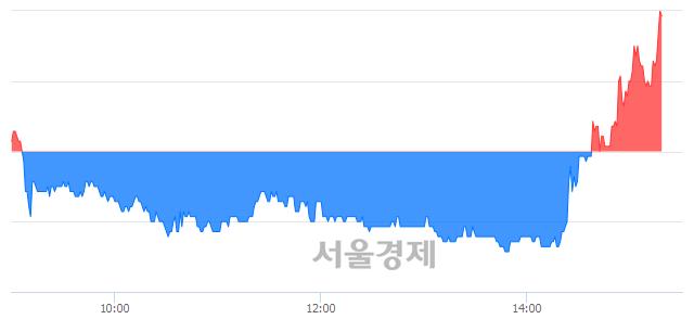 코코콤, 3.36% 오르며 체결강도 강세 지속(109%)