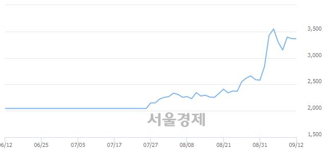 코에이치엠씨3호스팩, 매도잔량 938% 급증