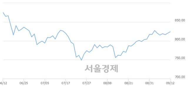 [개장 시황] 코스닥 824.52.. 개인의 순매수에 상승 출발 (▲4.29, +0.52%)