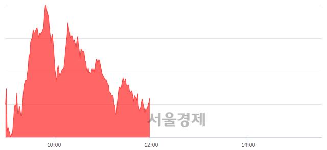 [정오 시황] 코스닥 824.77, 상승세(▲4.54, +0.55%) 지속