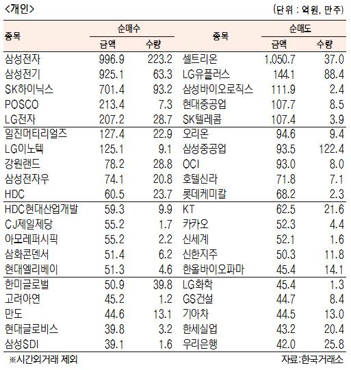 [표]유가증권 기관·외국인·개인 순매수·도 상위종목(9월 12일)