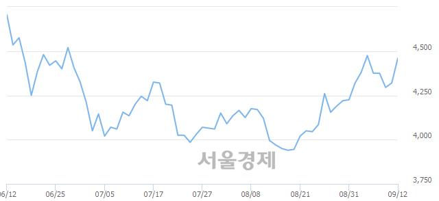 코쇼박스, 전일 대비 7.64% 상승.. 일일회전율은 0.18% 기록