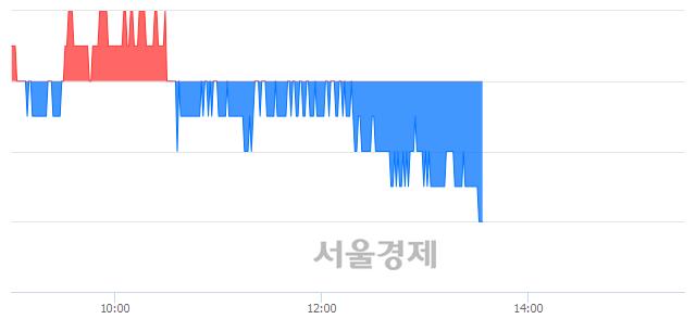 코와이지-원, 장중 신저가 기록.. 11,050→10,950(▼100)