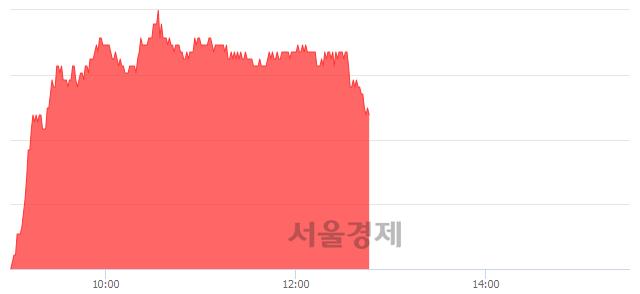 코에스엠, 매도잔량 369% 급증