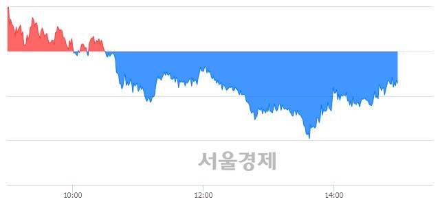 오후 3:00 현재 코스피는 49:51으로 매수우위, 매수강세 업종은 전기전자업(1.25%↓)