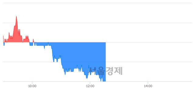 유만도, 장중 신저가 기록.. 34,100→34,050(▼50)