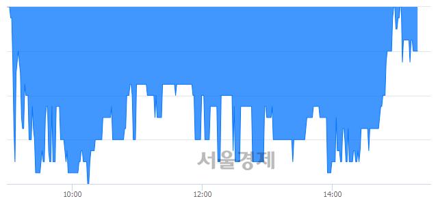 코이건홀딩스, 매수잔량 344% 급증