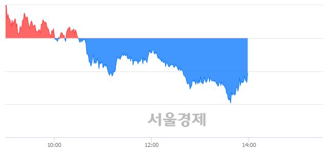 오후 2:00 현재 코스피는 47:53으로 매수우위, 매수강세 업종은 전기전자업(1.21%↓)