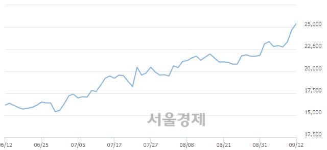 코청담러닝, 장중 신고가 돌파.. 24,900→25,500(▲600)