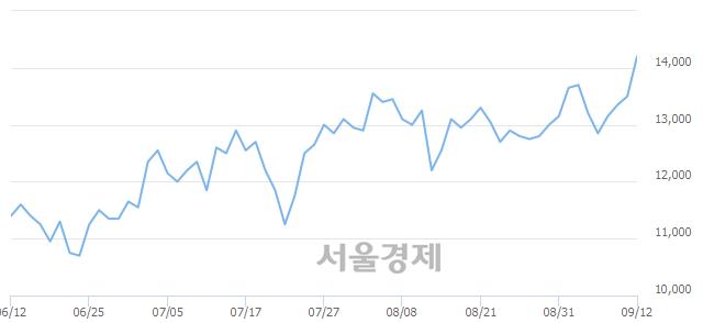 코한국전자금융, 5.56% 오르며 체결강도 강세 지속(238%)