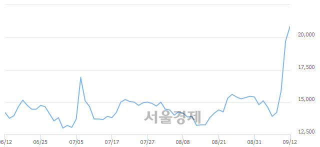 코제낙스, 전일 대비 7.11% 상승.. 일일회전율은 0.89% 기록