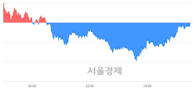 [마감 시황]  외국인의 '팔자' 기조.. 코스피 2282.92(▼0.28, -0.01%) 하락 마감