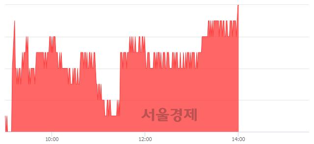 유LG유플러스, 3.16% 오르며 체결강도 강세 지속(172%)