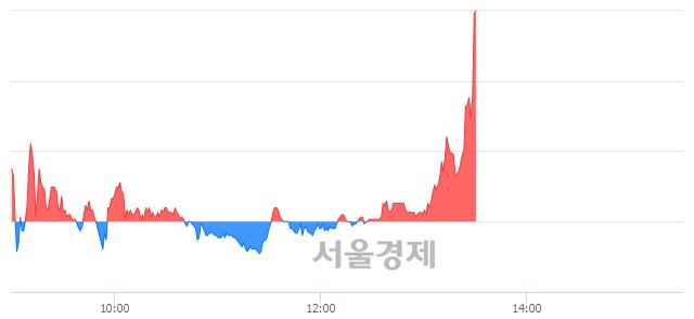 코바이오솔루션, 장중 신고가 돌파.. 44,500→45,550(▲1,050)