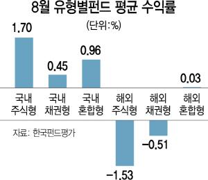 [에셋+ 한눈에보는펀드]헬스케어 분식회계 불확실성 해소 힘입어 국내주식형 1.7%↑