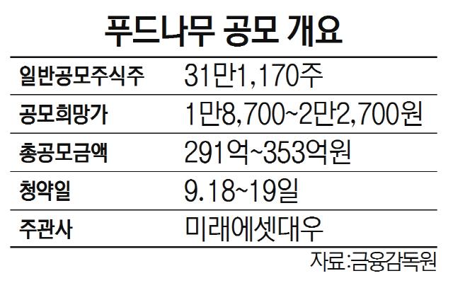 [시그널] 닭가슴살 판매 플랫폼 '랭킹닭컴' 보유 푸드나무, IPO 흥행할까