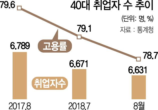 [환란후 최악 고용성적표] 취업자 15만8,000명 감소...'경제허리' 40대도 무너진다