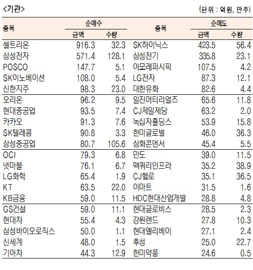 [표]유가증권 기관·외국인·개인 순매수·도 상위종목(9월 12일-최종치)