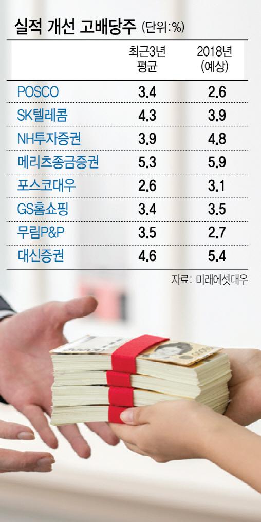 [에셋+] 변동성 장세, 중위험·중수익 투자...'고배당·커버드콜' 펀드도 노려라