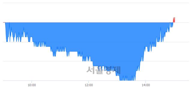 유한화, 매수잔량 333% 급증