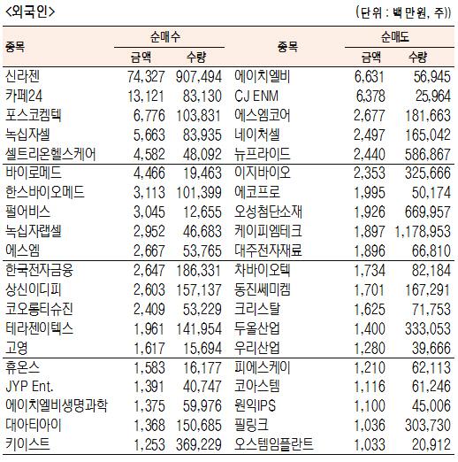 [표]코스닥 기관·외국인·개인 순매수·도 상위종목(9월 12일)
