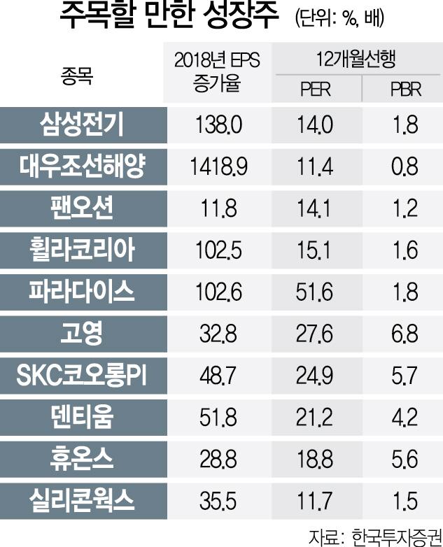 [에셋+] '거시전망 캄캄...성장주 노려야'  vs  '박스권 흐름엔 가치주가 대안'