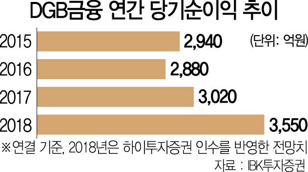 하이투자 인수 성공한 김태오 '이젠 비은행 강화'