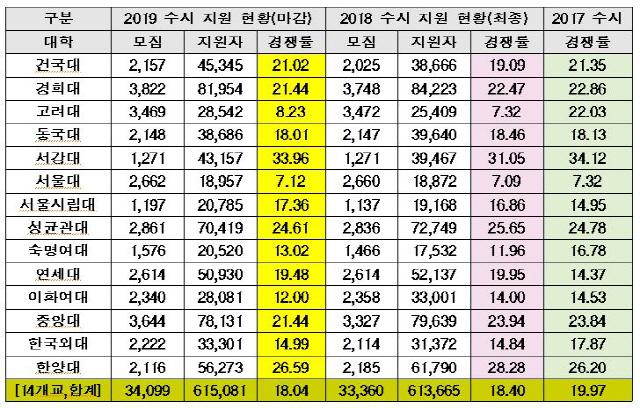 2019 수시모집 경쟁률, 서울대·고려대 '늘고' 연세대 '줄어'