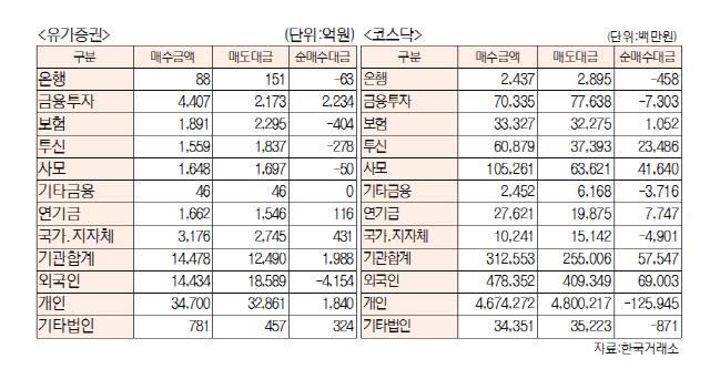 [표]투자주체별 매매동향(9월 12일-최종치)