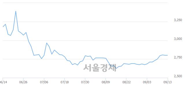 유CJ씨푸드, 매도잔량 328% 급증