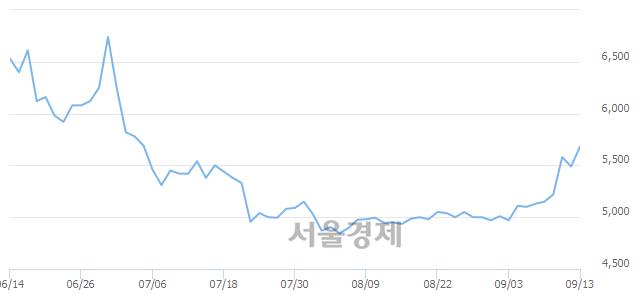 코오리콤, 전일 대비 7.65% 상승.. 일일회전율은 2.01% 기록