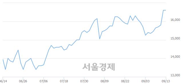 유LG유플러스, 장중 신고가 돌파.. 16,600→16,750(▲150)