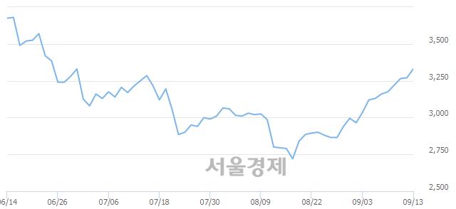 코티피씨글로벌, 전일 대비 7.34% 상승.. 일일회전율은 1.18% 기록